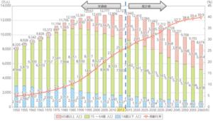 日本の人口グラフ